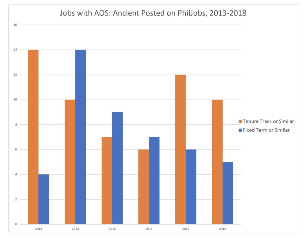 Chart showing number of jobs in Ancient advertised on PhilJobs